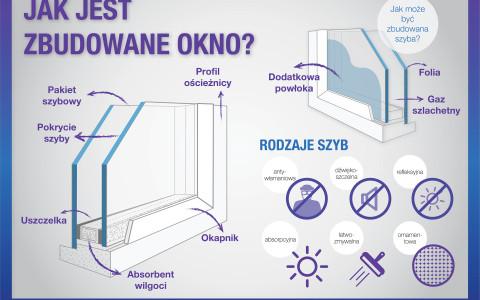 Dodatki okienne vs. warunki atmosferyczne